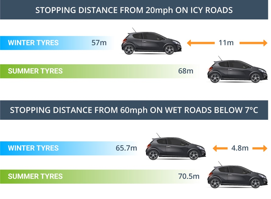 winter tyre stopping distance chart