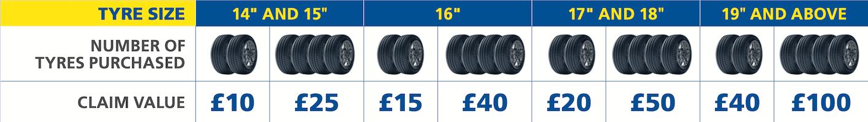 Michelin Tyre Promotion
